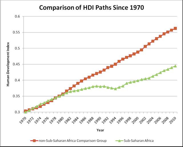 Human Development Index besides Ch18b additionally Health Safety Botswana likewise Zebra plains also 012. on africa life expectancy