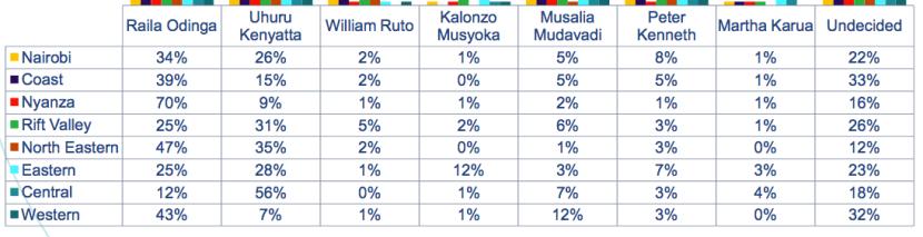 opinion polls