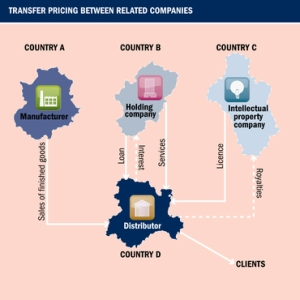 transfer-pricing