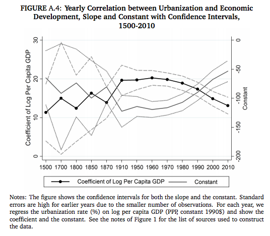 correlation between urbanization and growth over time